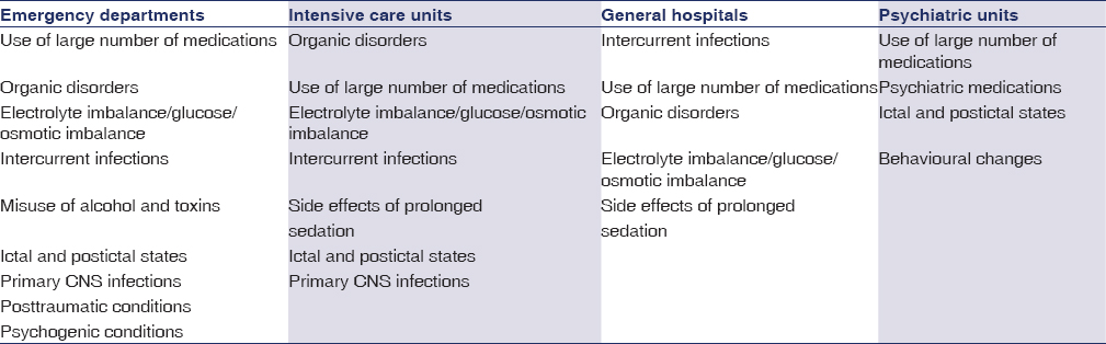 Table 1: Clinical condition that causes encephalopathy and type of hospitalization