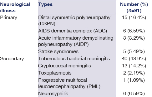 Table 1: Primary and secondary neurological illness observed in HIV positive patients