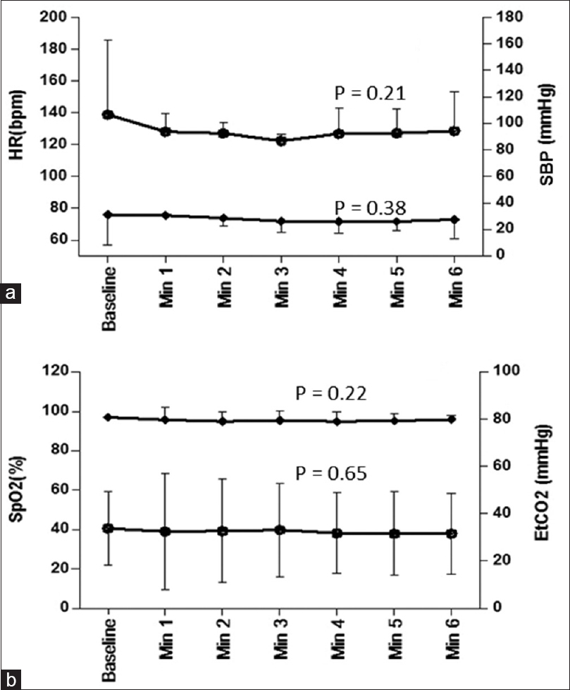 Effect of propofol anesthesia on resting state brain functional