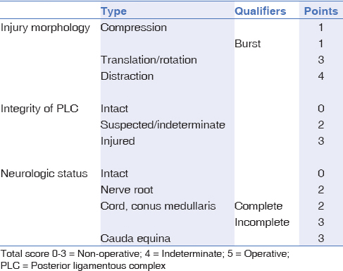 Table 1: Thoracolumbar Injury Classification and Severity Score (TLICS)