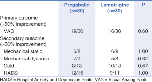 pregabalin anxiety elderly stroke