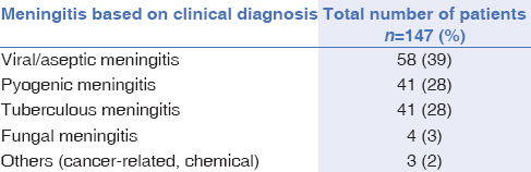 meningitis diagnosis