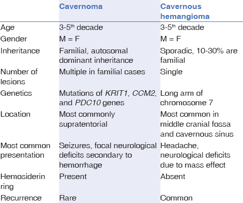 Table 1: Comparison of cavernoma and cavernous hemangioma