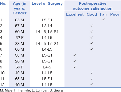 Table 3: Clinical Outcome: Macnab's criteria