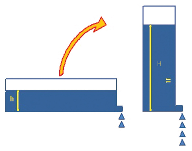 Figure 4: Hydrostatic pressure (HSP) – what happens when a tank is placed horizontally (Height –h; low flow state) and when a tank is placed vertically (Height – H; High flow state)