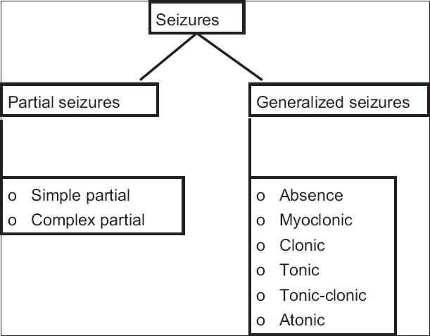 Neurol india table of contents stance in epilepsy our stance on the current classification of seizures fandeluxe Images