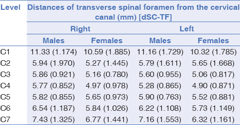 Table 3: Mean±SD of distance of spinal canal from the right and left transverse foramina