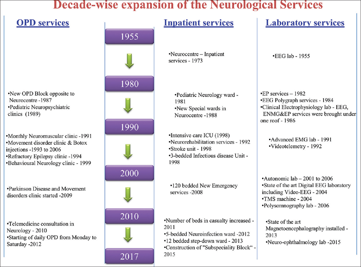 Figure 5: Decade-wise expansion of the Neurological Services