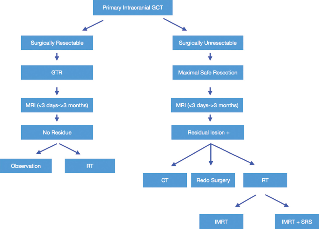Figure 3: Management protocol for intracranial GCTs (CT, computed tomography; GCT, giant cell tumor; GTR, gross total resection; IMRT, intensity modulated radiotherapy; MRI, magnetic resonance imaging; RT, radiation therapy; SRS, stereotactic radiosurgery)