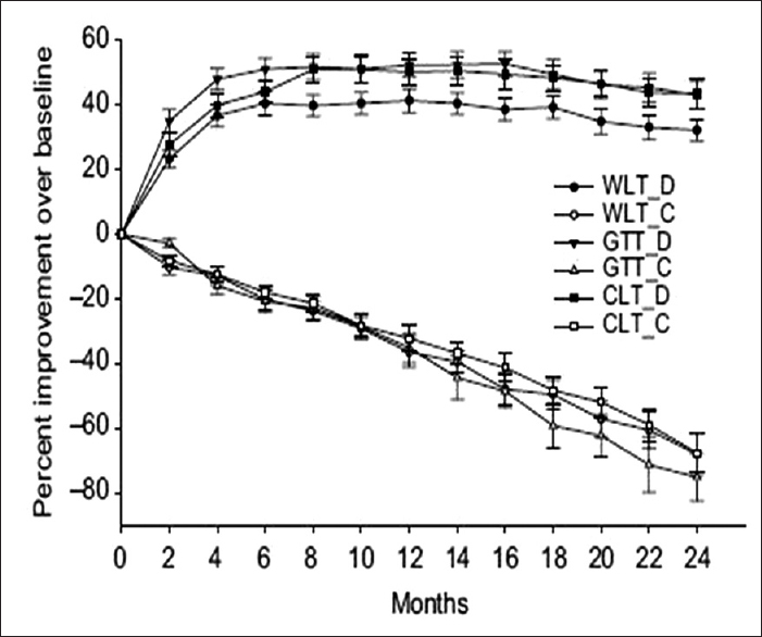 Figure 1: Improvement in Walk Time (WLT = time taken in walking 9 meters), Get-up Time (GTT = time taken in getting-up from squatting position) and Climb Time (CLT = time taken in climbing 13 stairs of 18 cm height each) in prednisolone treated (D) and control (C) patients with DMD. <i>Source</i>: Pradhan S, Ghosh D, <i>et al</i>. Prednisolone in Duchenne muscular dystrophy with imminent loss of ambulation. J Neurol 2006;253:1309-16, with permission