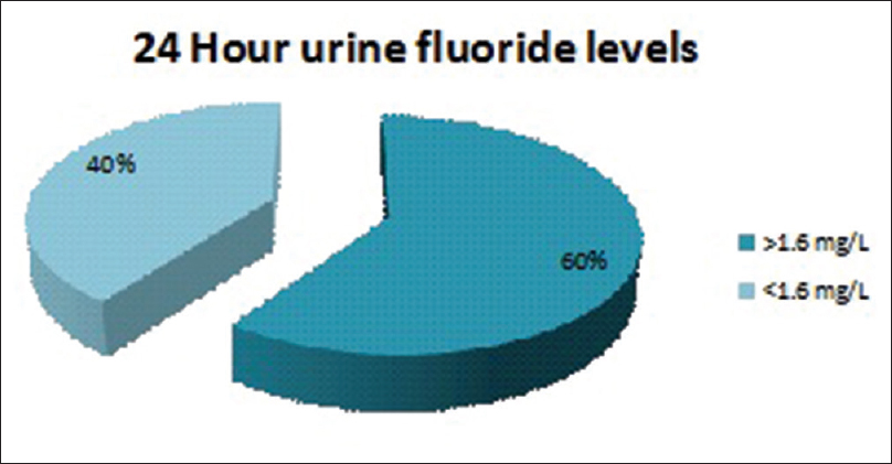 Figure 6: Distribution of patients with 24 h fluoride levels