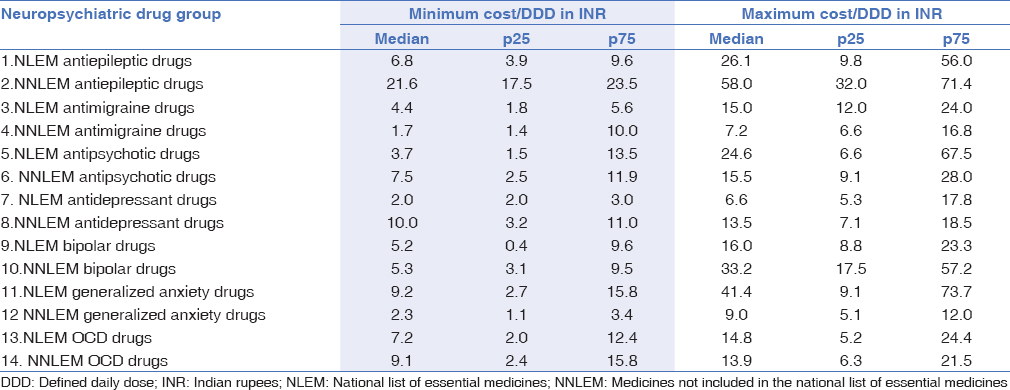 Cost analysis study of neuropsychiatric drugs: Role of