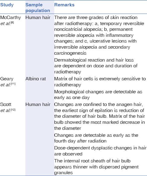 Temporary noncicatricial focal alopecia following Gamma