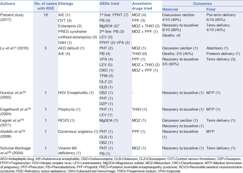 Table 2: Comparison of current study with previous literature on treatment of refractory status epilepticus in pregnancy