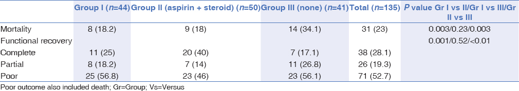 Table 2: Comparison of outcome of the patients with tuberculous meningitis who received aspirin (group I), both aspirin and prednisolone (group II), and none of these drugs (group III)