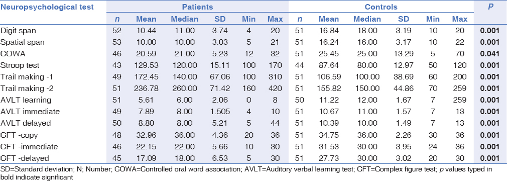 Table 3: Comparison of means of neuropsychological scores between patients and controls at six months after subarachnoid hemorrhage
