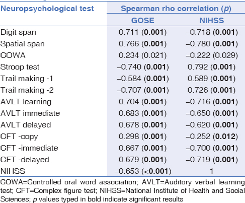 Table 4: Correlation between neurological and neurocognitive tests at six months after subarachnoid hemorrhage