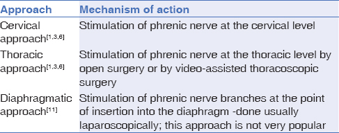 Neurology India