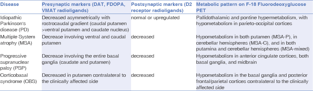 Table 2: Pattern of dopaminergic binding and metabolic patterns in PD and APS