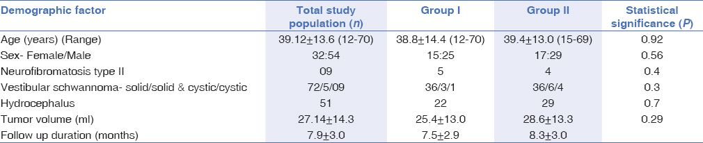 Table 2: Summary of the demographic profile