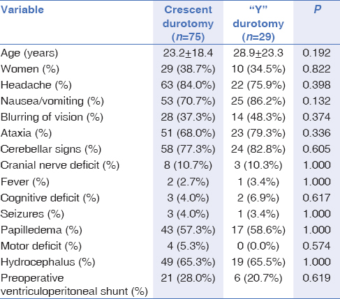 "Table 1: Demographics and presurgical variables between a crescent durotomy and a ""Y' durotomy"