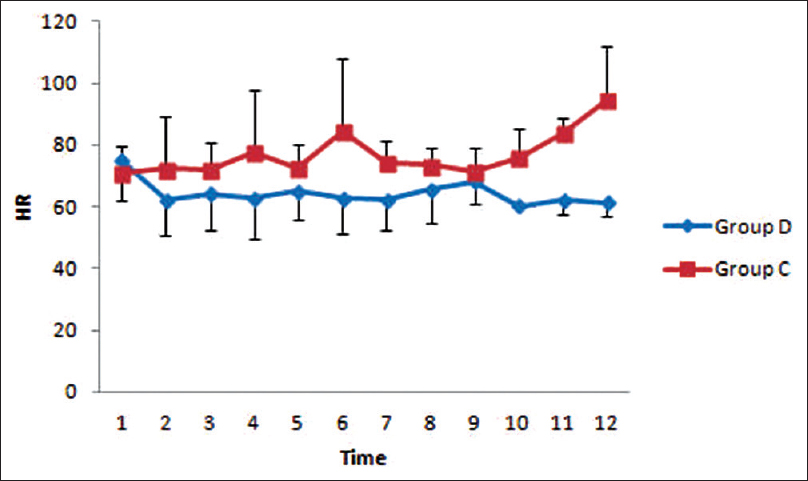 Figure 2: Graph showing the values of intraoperative heart rate in both the groups