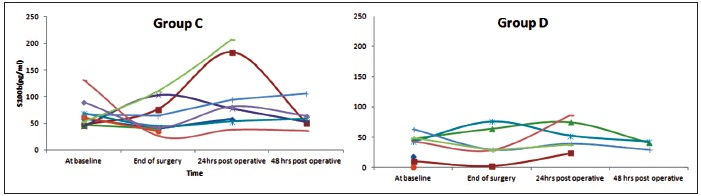 Figure 4: Graph showing the perioperative pattern of value of S100b in both the groups