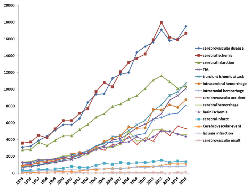 Figure 2: The graph shows the number of articles featuring various terms used in stroke medicine from 1995 to 2015