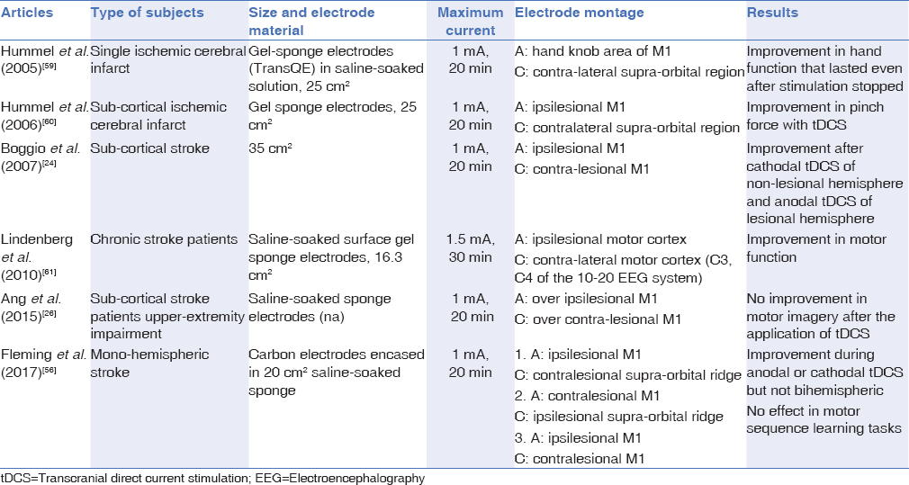 A review of transcranial electrical stimulation methods in stroke