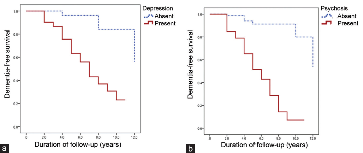 Predictors of dementia-free survival after bilateral