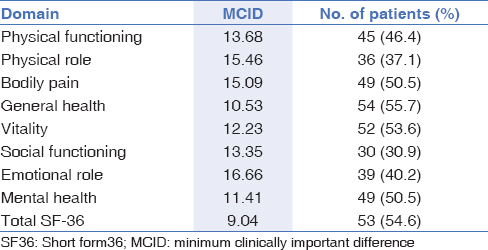 Table 6: Number of patients who achieved the estimated MCID in each health domain