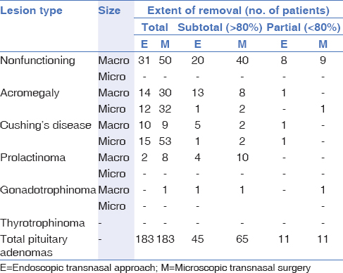 Table 2: Extension of tumor resection according to hormonal production