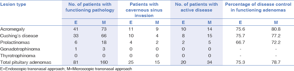 Table 4: Hormonal control according to type of tumor and cavernous sinus invasión