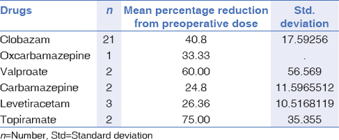 Table 1: Mean percentage reduction (from preoperative dose) of different drugs and number of patients in which they were reduced