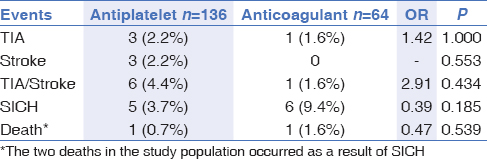 Table 3: Comparison of the recurrent events at three months between the antiplatelet and anticoagulant group