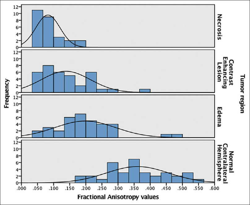Figure 3: Histograms showing the distribution of FA values at each tumor region and normal contralateral region
