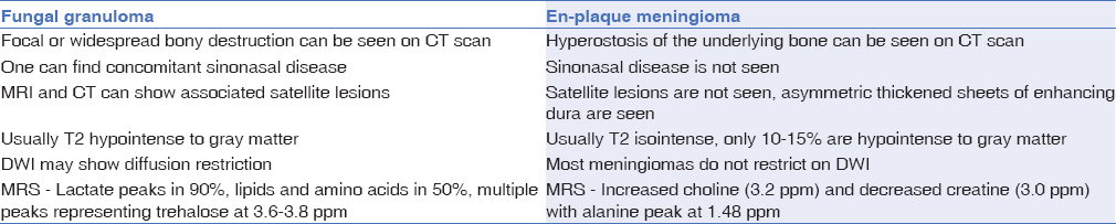 Table 2: Radiological features differentiating a fungal granuloma from an en-plaque meningioma
