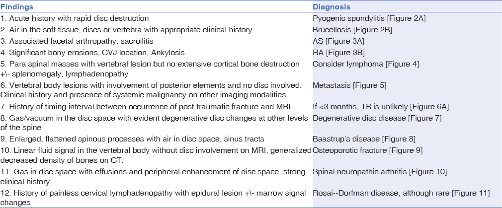 Table 2: Key findings to look for alternate diagnosis when there is spondylitis/spondylodiscitis on MRI
