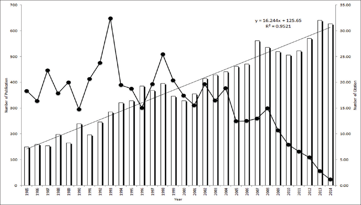 Figure 1: Carpal tunnel syndrome research publication trends from 1985 to 2017
