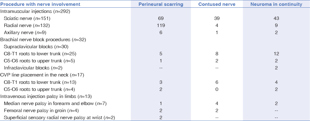 Table 3: Summary of intraoperative findings