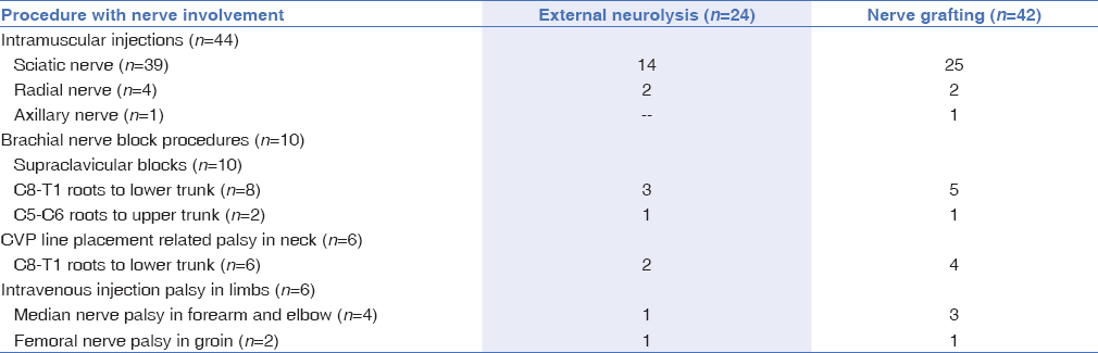 Table 4: Operative details of contused nerves following injection injuries