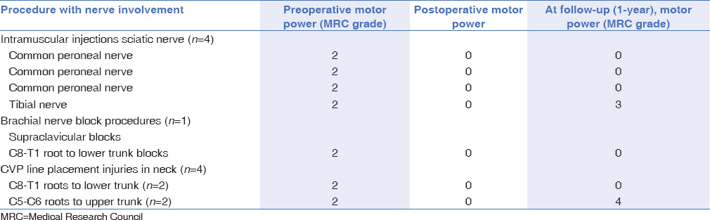 Table 5: Details of patients with postoperative neurological deterioration