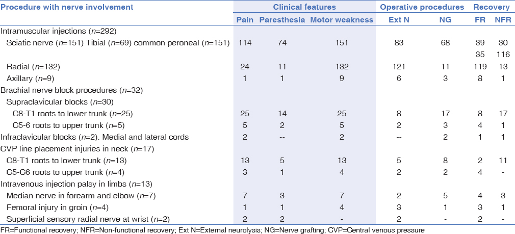 Table 2: Summary of clinical features, operative details, and functional recovery
