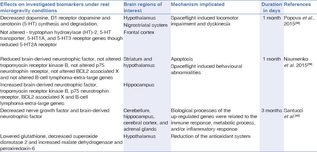 Table 1: Representative investigated biomarkers and mechanism of implication of specific brain regions under real MG conditions