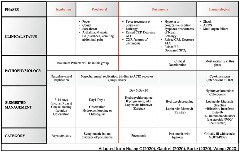 Figure 4: Suggested management paradigm for patients with COVID-19