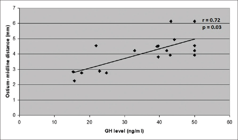 Figure 6: Scatterplot demonstrating a strong positive correlation between increasing preoperative GH levels and the ostium–midline distance (<i>r</i> = Pearson's correlate)