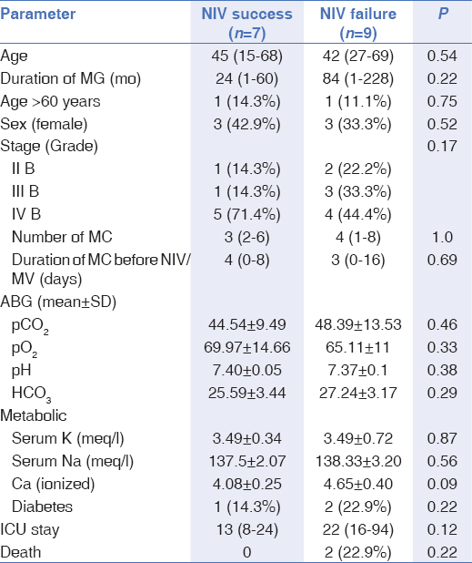Table 2: Comparison of the patients with myasthenia who were managed by NIV (<i>n</i>=7) with those who needed MV (<i>n</i>=9)
