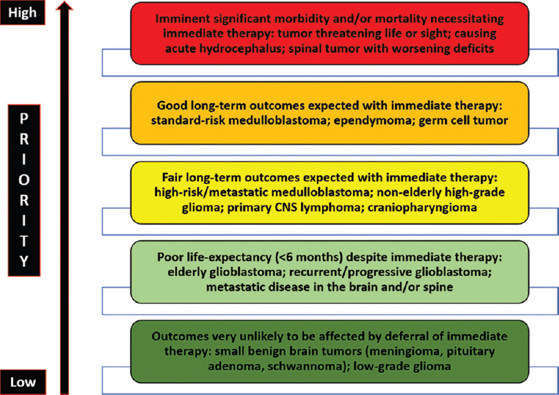 Figure 1: Recommended levels of priority based on clinical presentation, type of tumor, expected prognosis, and relevance of immediate therapy. Note the color-coding as green (lower priority), yellow (medium priority), and orange-red (higher priority)