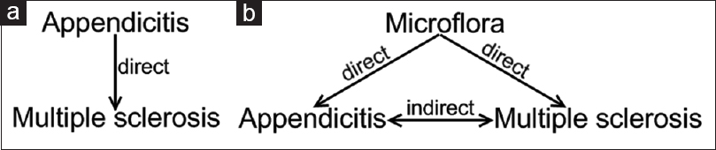 Figure 1:  Proposed mechanism to explain the association between appendicitis and MS. (a) Direct effect, (b) Indirect effect