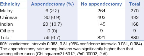 Table 4: Appendectomy rates in control subjects by ethnicity